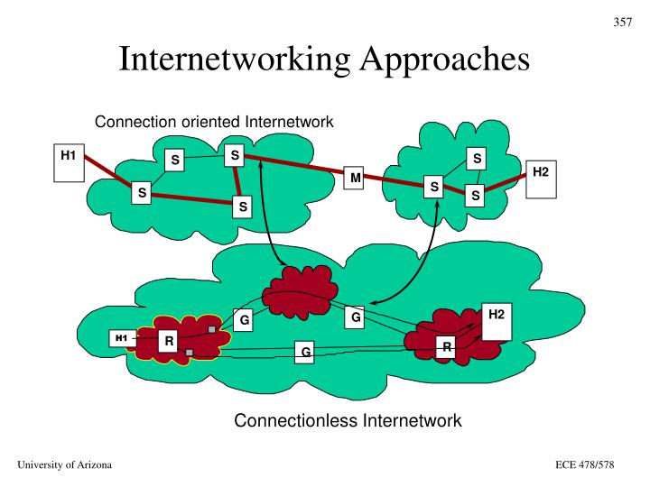 Connection oriented Internetwork