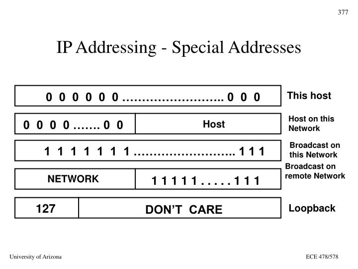 IP Addressing - Special Addresses