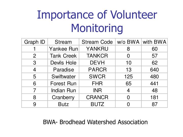 Importance of Volunteer Monitoring