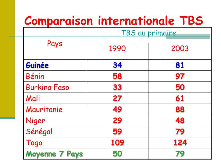 Comparaison internationale TBS