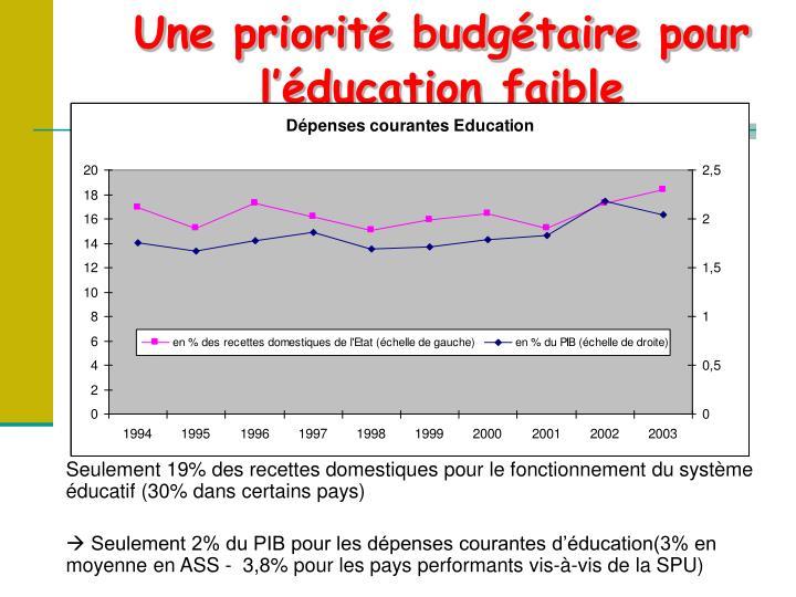 Une priorité budgétaire pour l'éducation faible