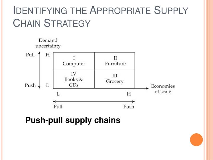 Identifying the Appropriate Supply Chain Strategy