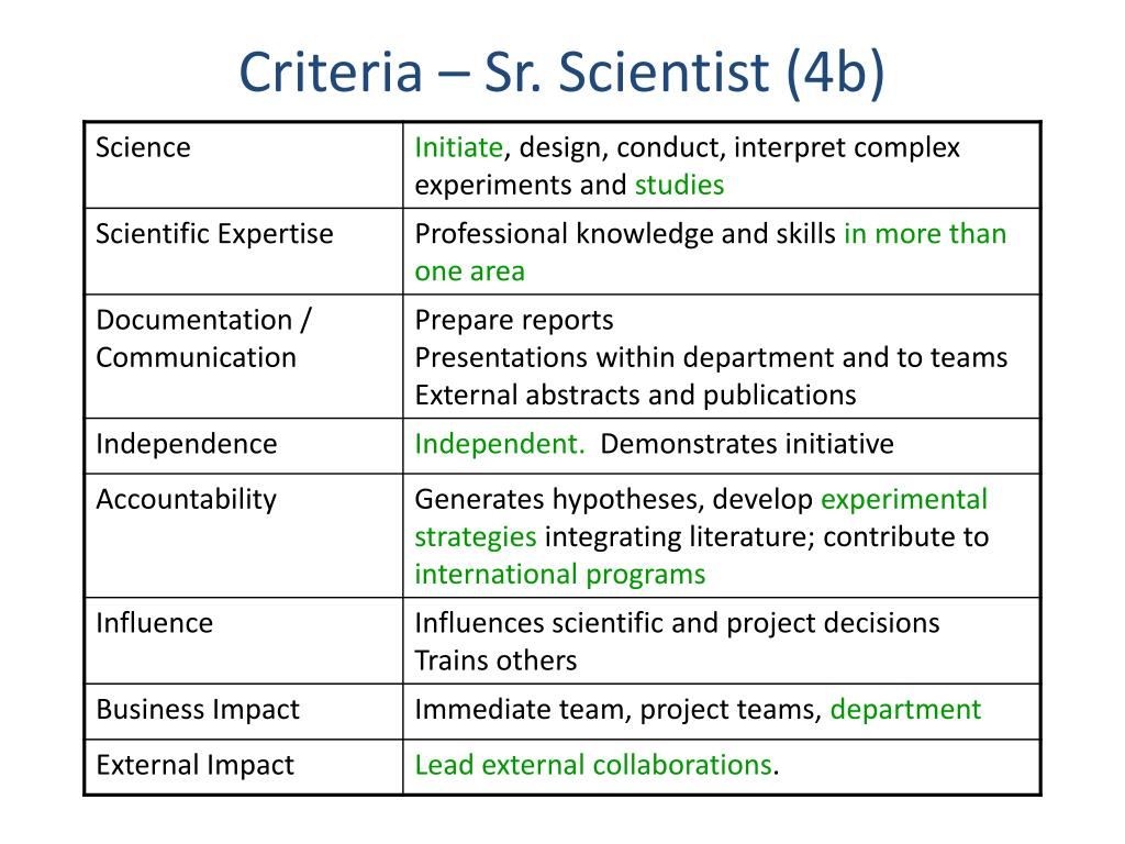 Criteria – Sr. Scientist (4b)