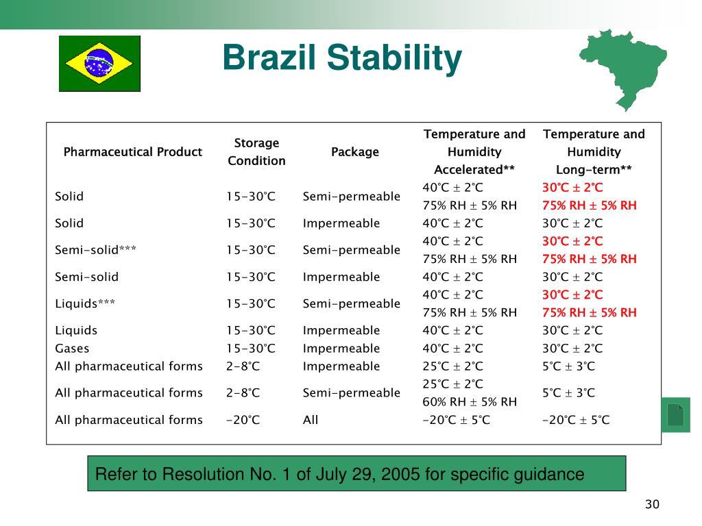 Brazil Stability