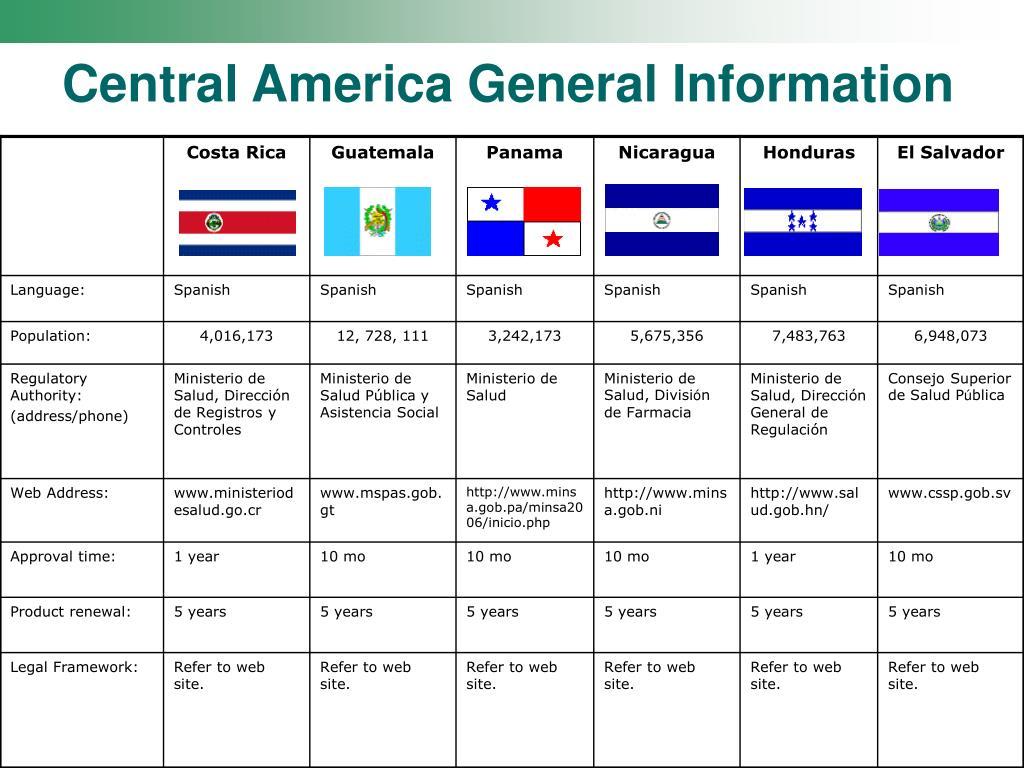Central America General Information