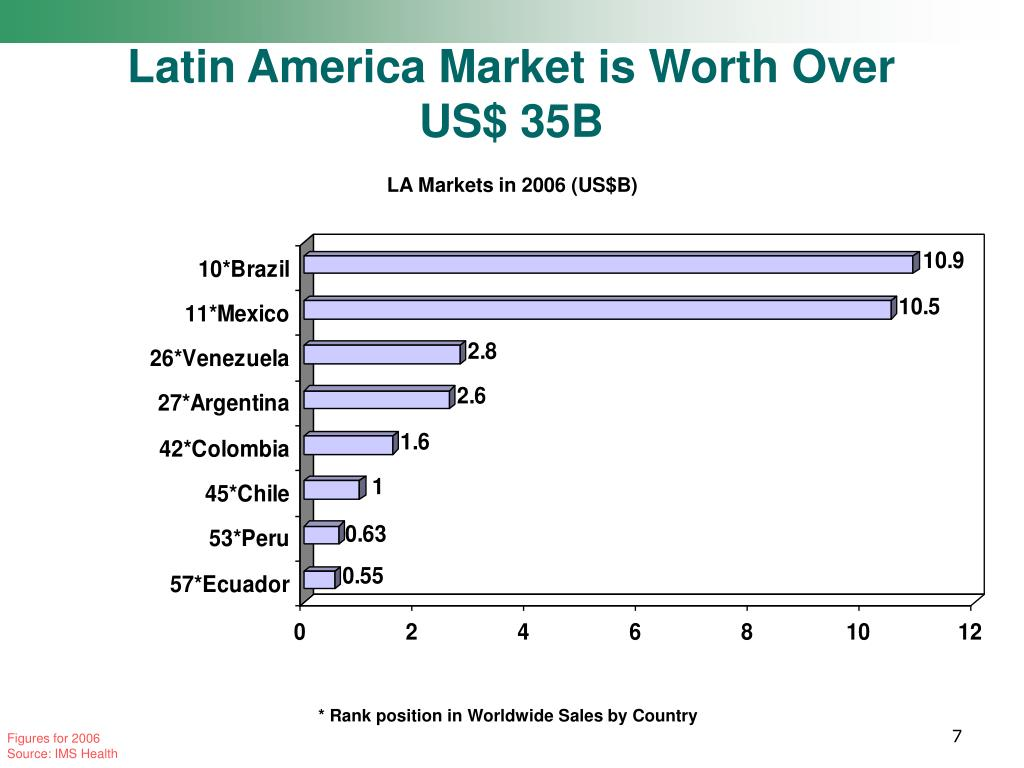 Latin America Market is Worth Over