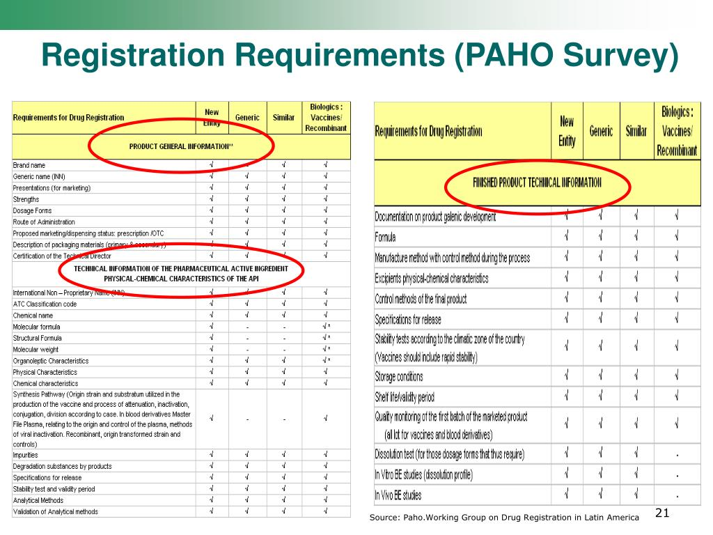 Registration Requirements (PAHO Survey)
