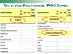 registration requirements paho survey22