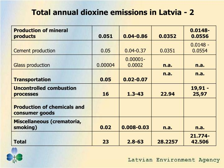 Total annual dioxine emissions in Latvia