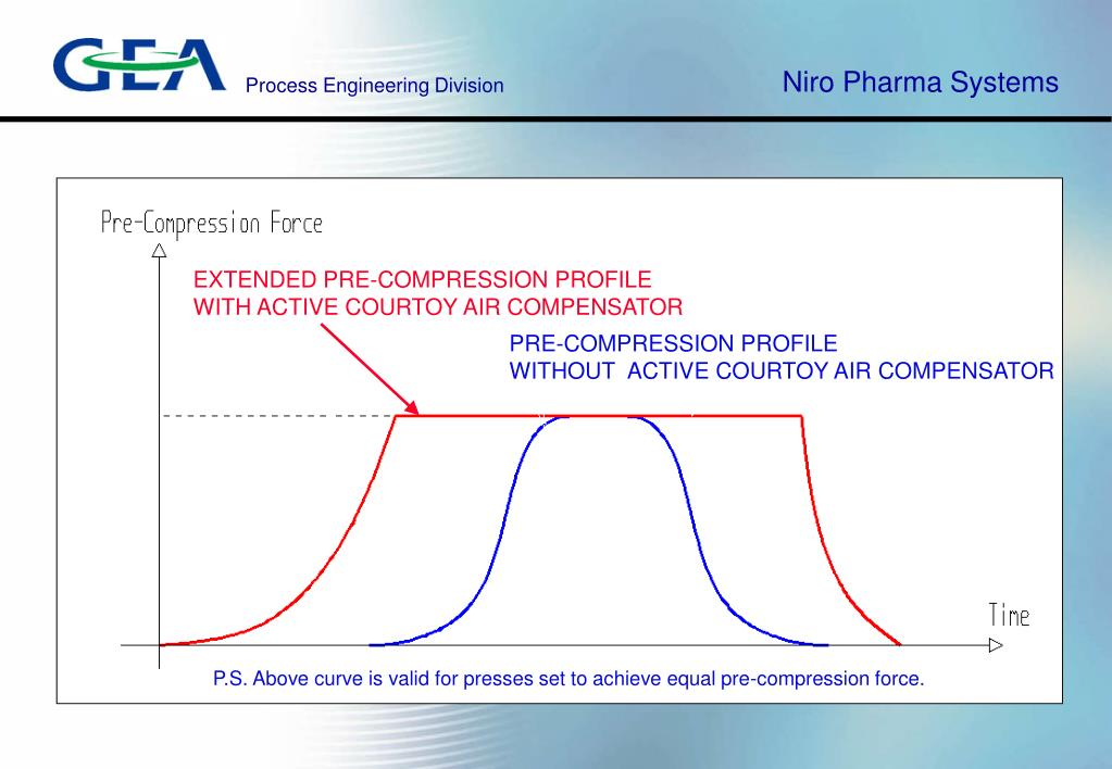 EXTENDED PRE-COMPRESSION PROFILE