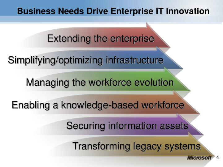 Business Needs Drive Enterprise IT Innovation