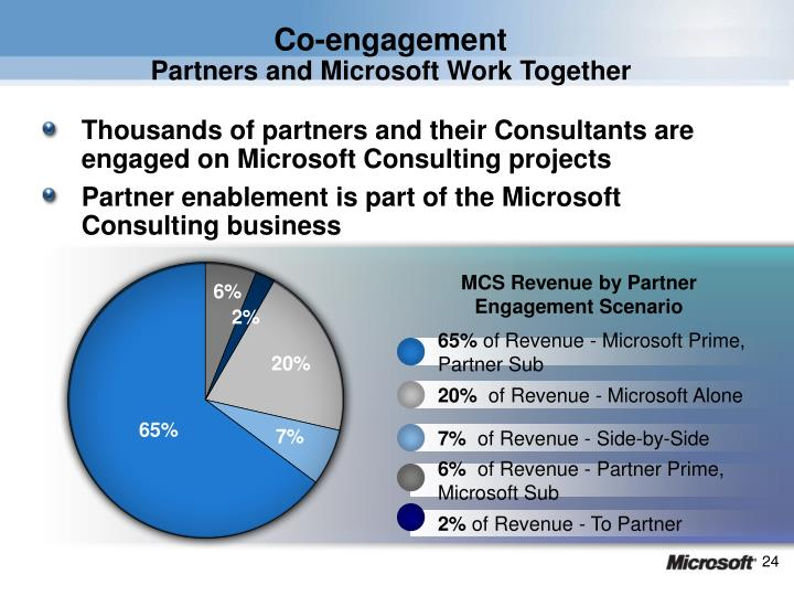 Thousands of partners and their Consultants are engaged on Microsoft Consulting projects