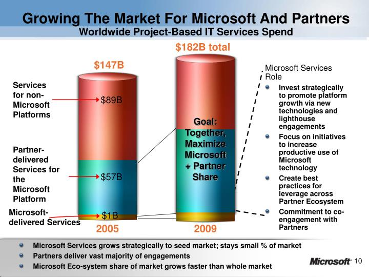 Growing The Market For Microsoft And Partners