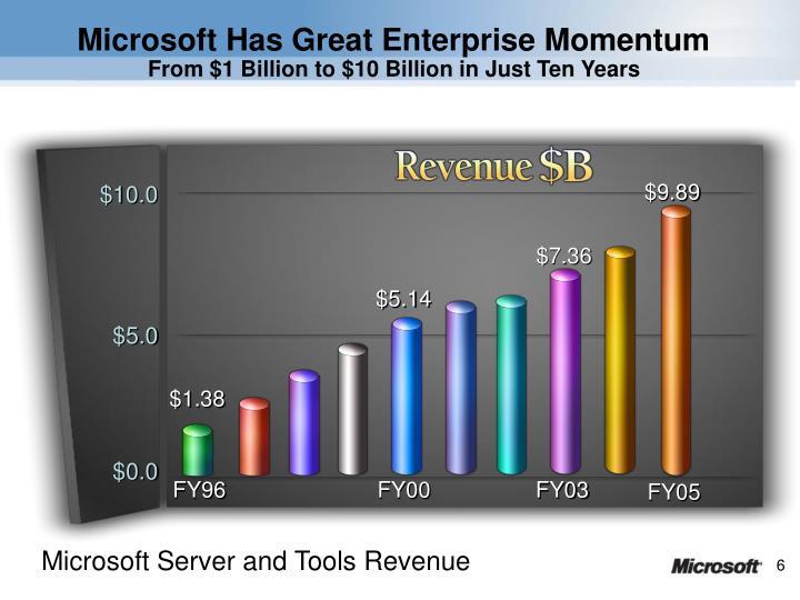Microsoft Has Great Enterprise Momentum