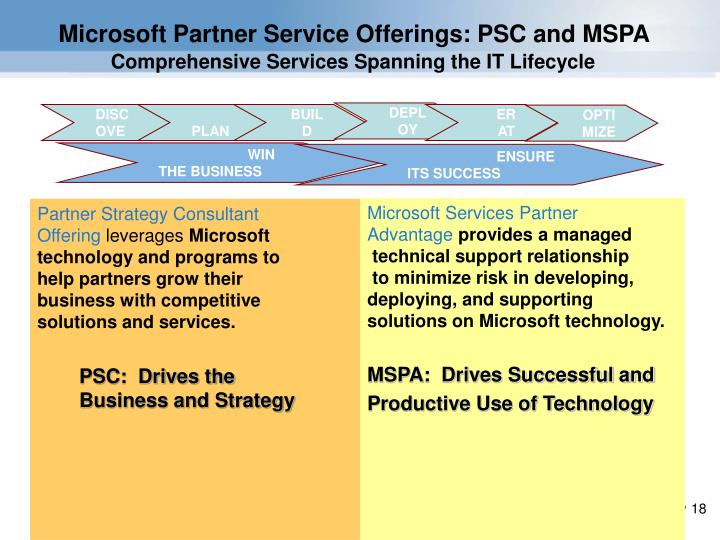 Microsoft Partner Service Offerings: PSC and MSPA