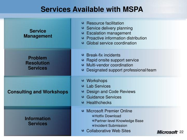 Services Available with MSPA