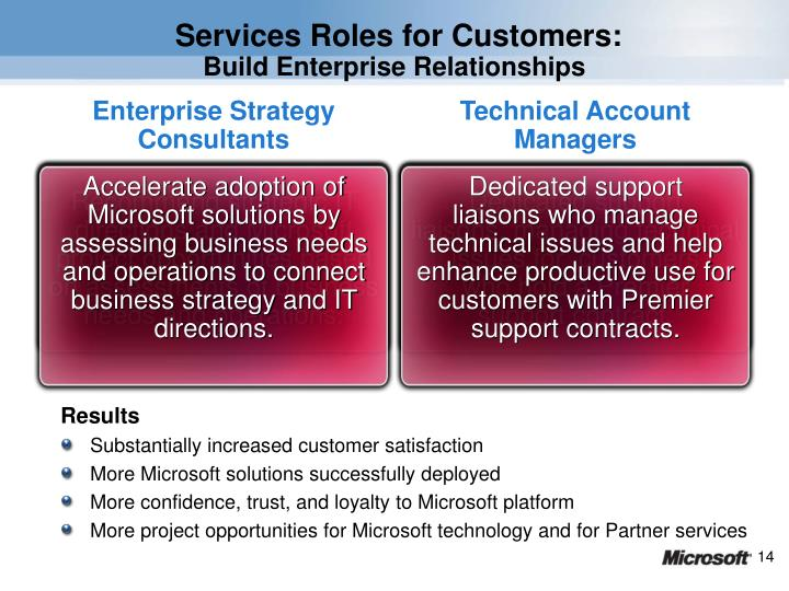 Services Roles for Customers: