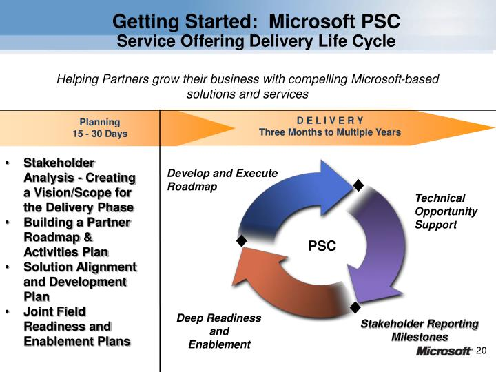 Getting Started:  Microsoft PSC