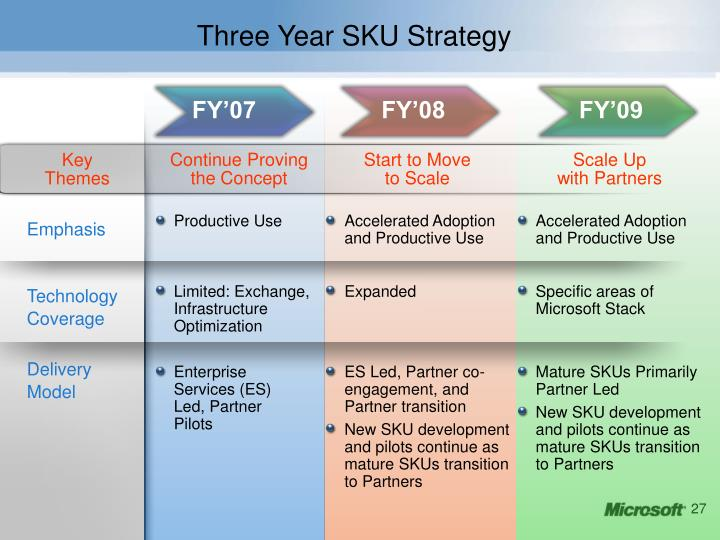 Three Year SKU Strategy