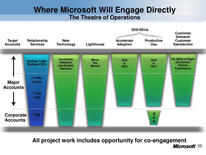 Where Microsoft Will Engage Directly