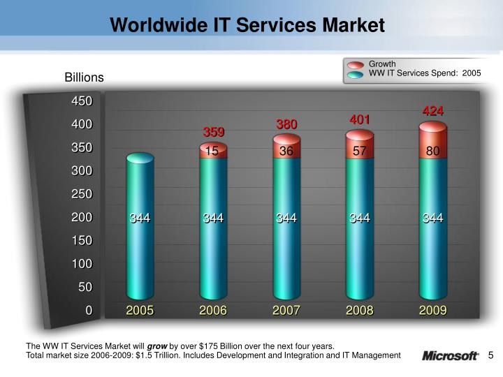 Worldwide IT Services Market