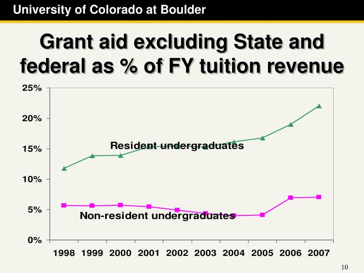 Grant aid excluding State and federal as % of FY tuition revenue
