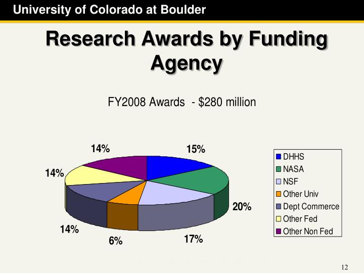 Research Awards by Funding Agency
