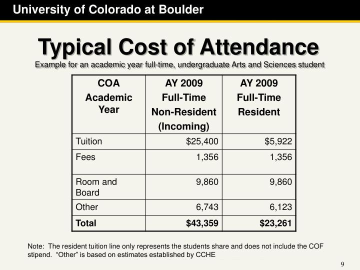 Typical Cost of Attendance