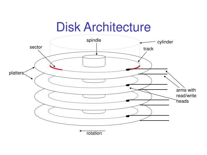 Disk Architecture