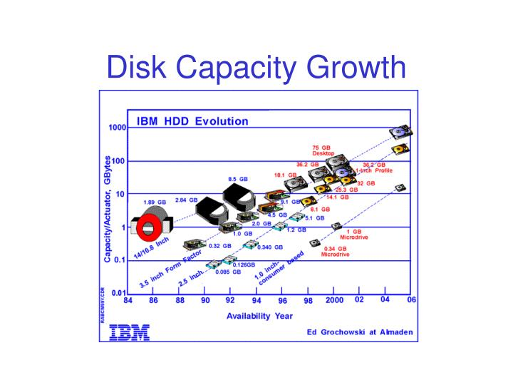 Disk Capacity Growth