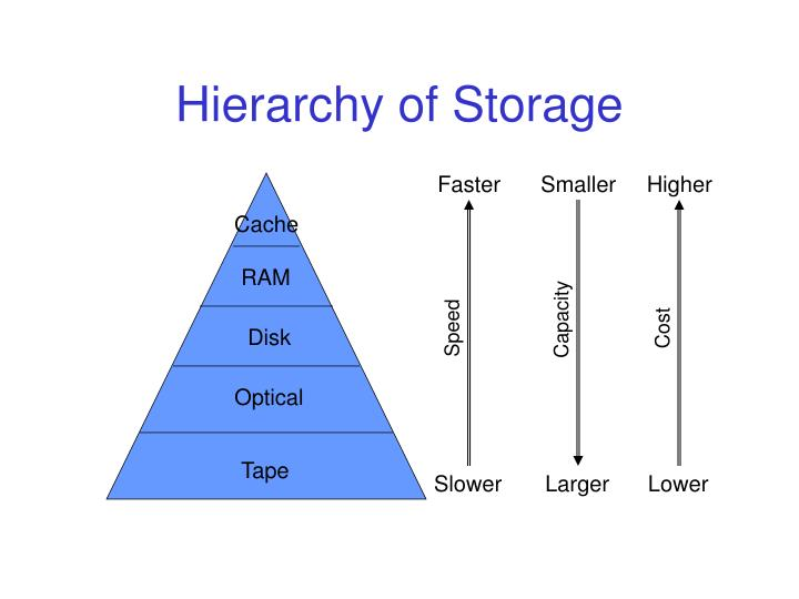 Hierarchy of storage