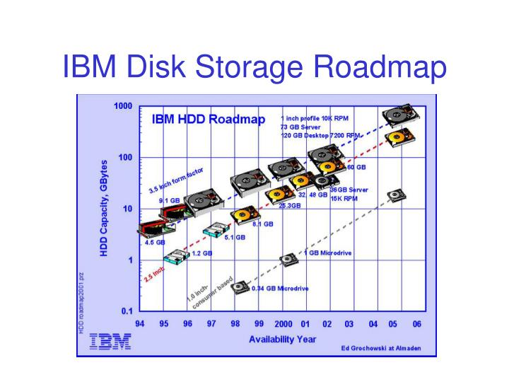 IBM Disk Storage Roadmap
