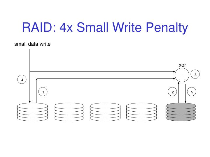 RAID: 4x Small Write Penalty