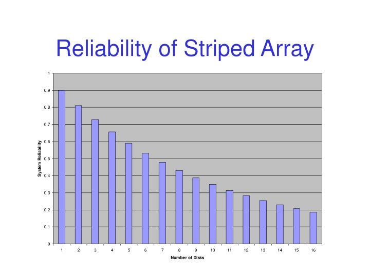 Reliability of Striped Array