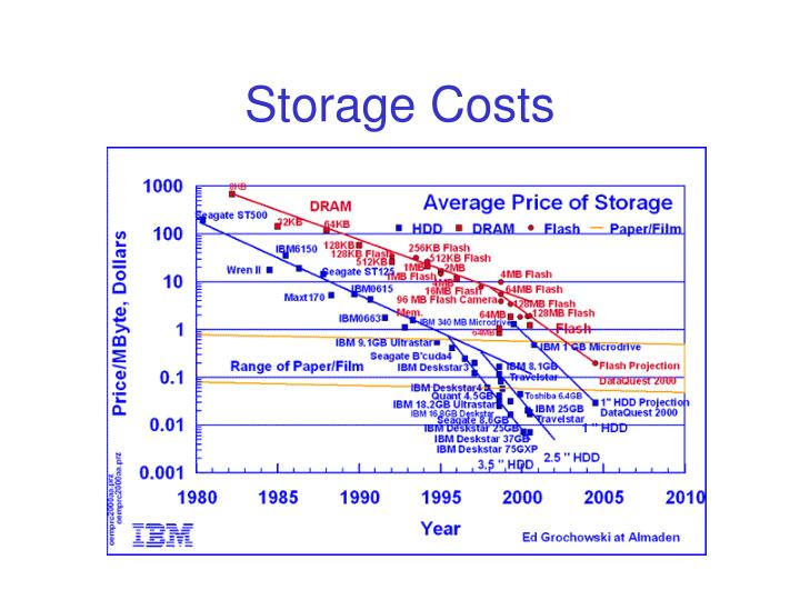 Storage Costs
