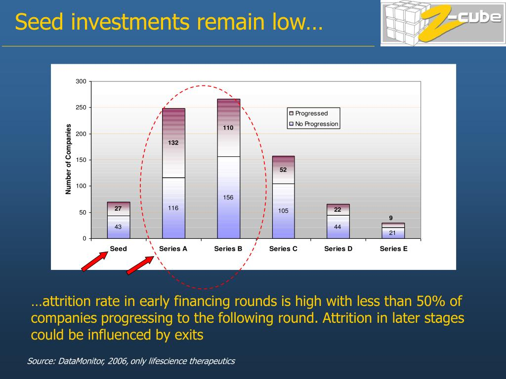 Seed investments remain low…