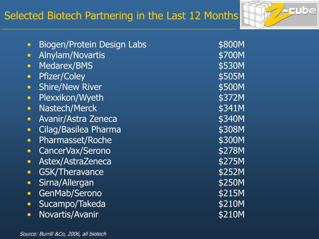 Biogen/Protein Design Labs $800M