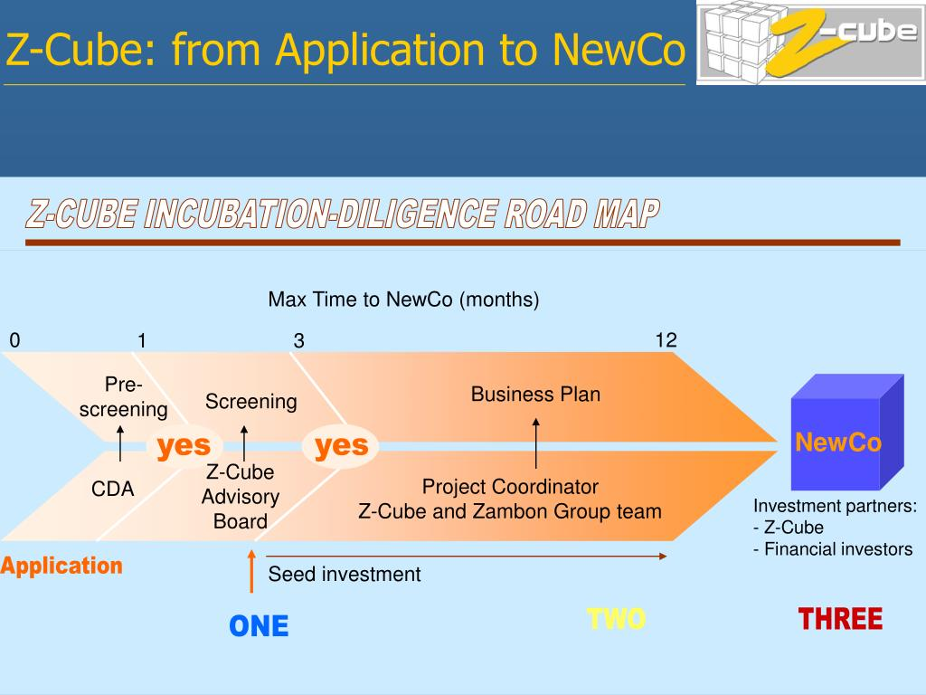 Z-Cube: from Application to NewCo