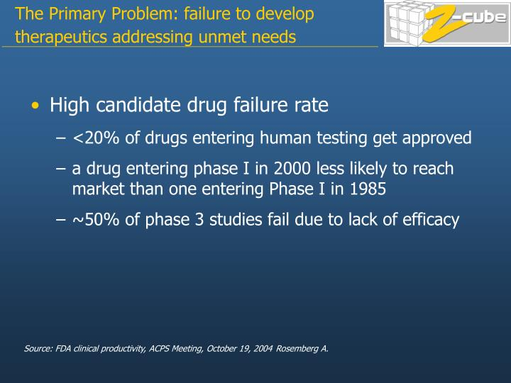 The primary problem failure to develop therapeutics addressing unmet needs