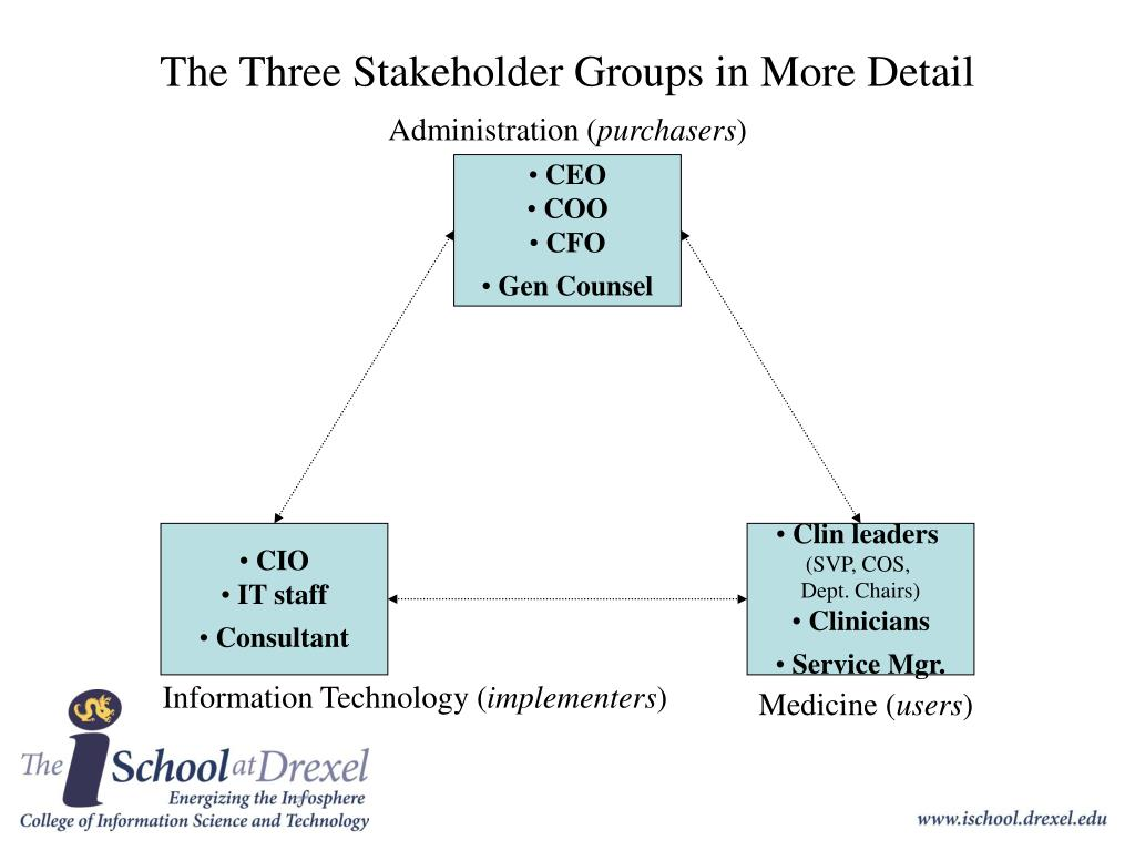 The Three Stakeholder Groups in More Detail