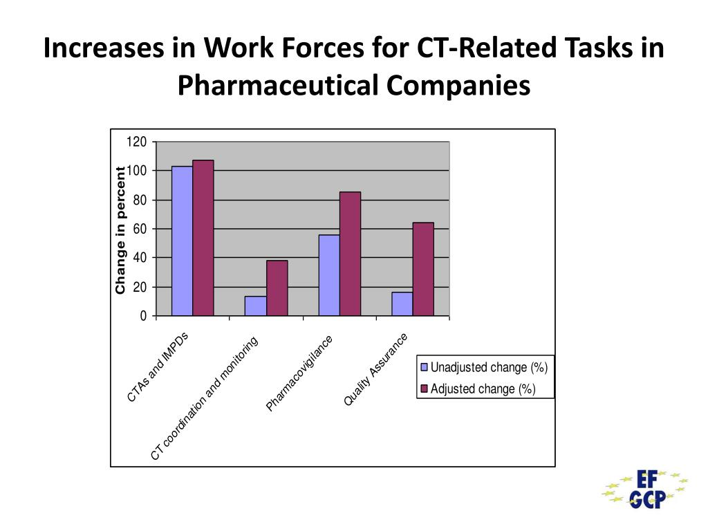 Increases in Work Forces for CT-Related Tasks in Pharmaceutical Companies