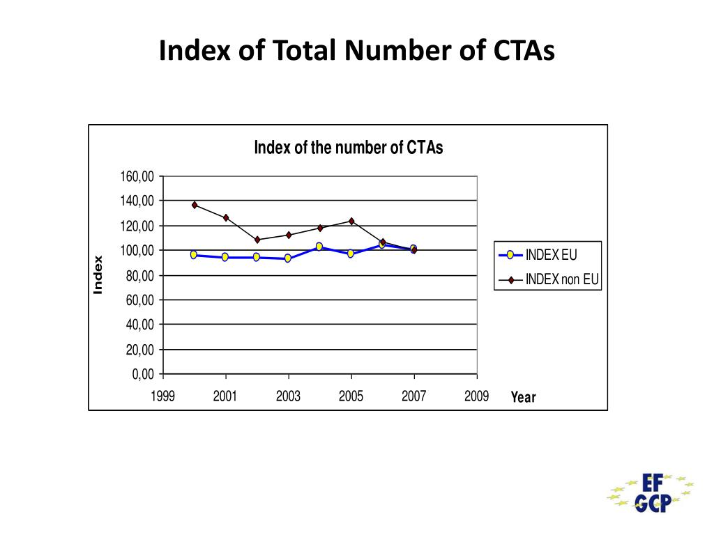 Index of Total Number of CTAs