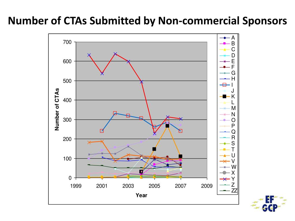 Number of CTAs Submitted by Non-commercial Sponsors