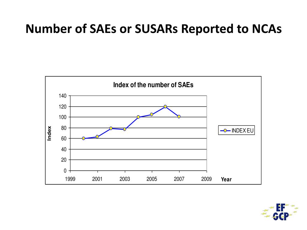 Number of SAEs or SUSARs Reported to NCAs