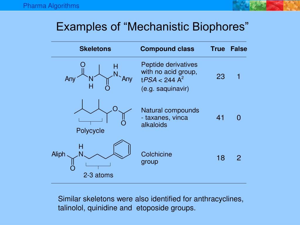 Pharma Algorithms