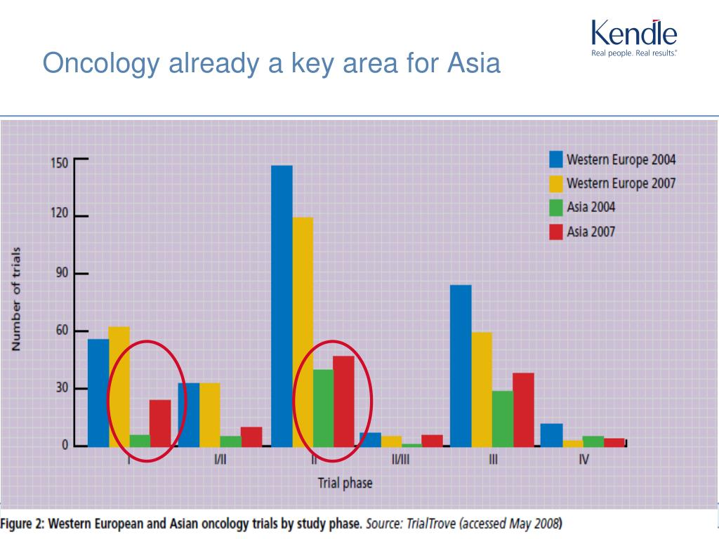Oncology already a key area for Asia