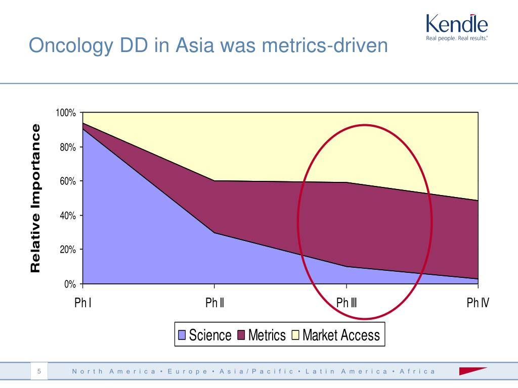 Oncology DD in Asia was metrics-driven