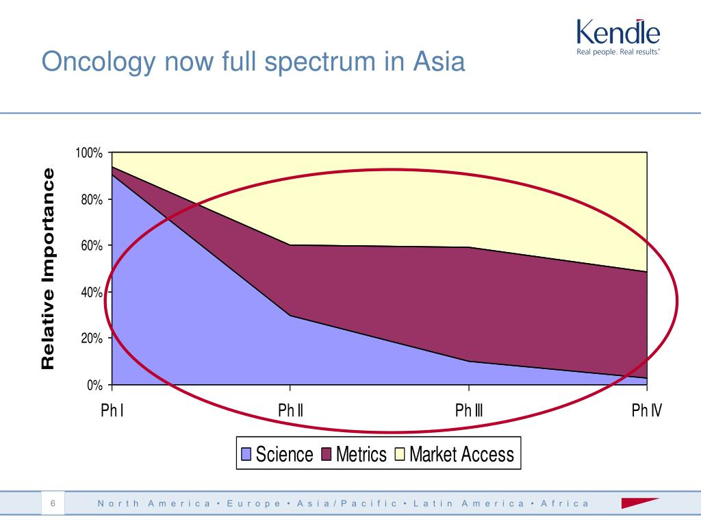 Oncology now full spectrum in Asia
