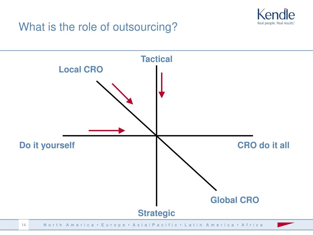 What is the role of outsourcing?