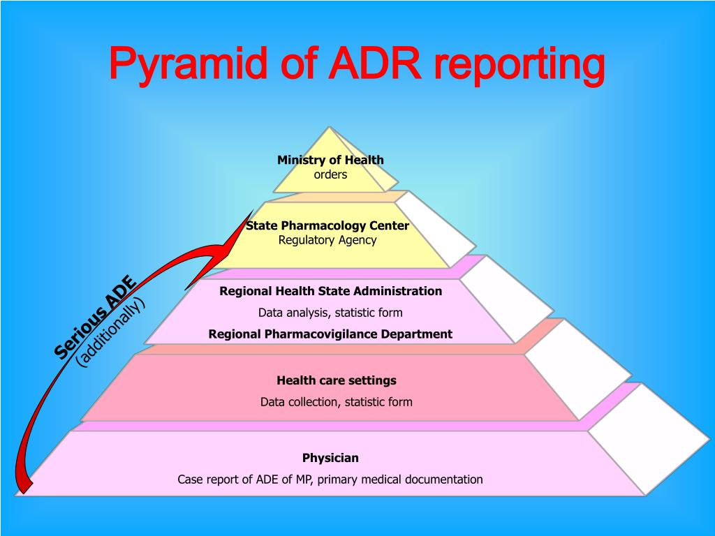 Pyramid of ADR reporting